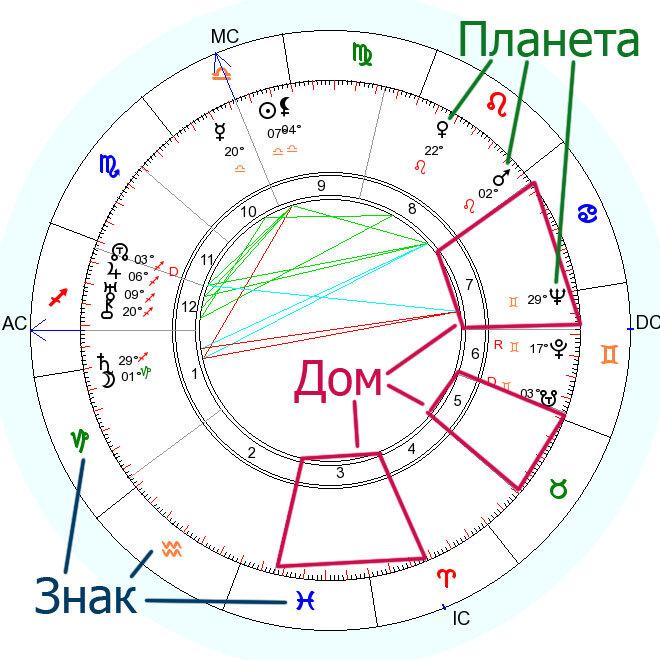 Натальная карта индивидуальный гороскоп, построенный по дате рождения