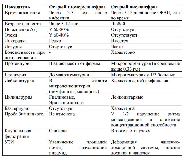 Определение суточного диуреза: измерение, алгоритм исследования, контроль водного баланса, норма
