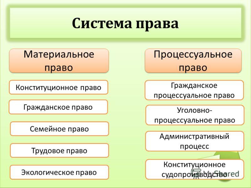 Гражданское процессуальное право — википедия. что такое гражданское процессуальное право