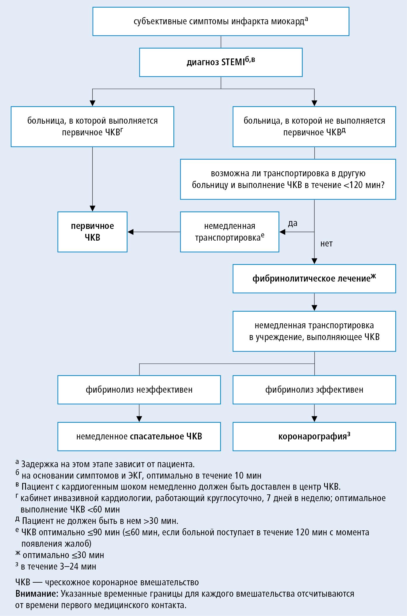 Симптомы и лечение острого коронарного синдрома
