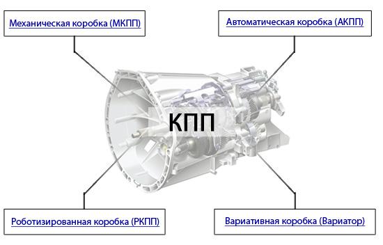 Устройство и работа механической коробки передач