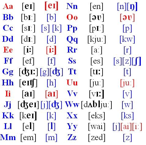 Произношение и транскрипция русских слов: онлайн-переводчик