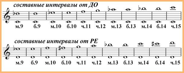 Интервалы в музыке, сольфеджио, таблица интервалов