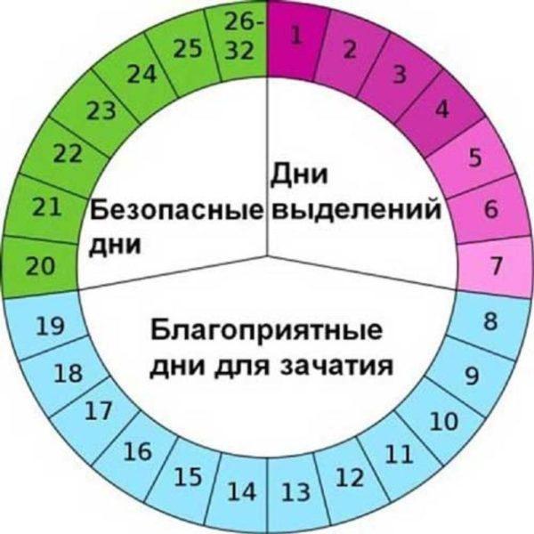 Календарь менструального цикла - рассчитать календарь менструально цикла онлайн