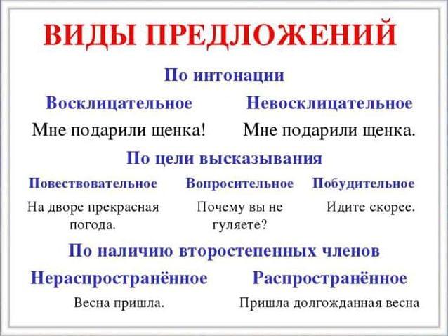 Виды односоставных предложений – таблица с примерами (8 класс, русский язык)