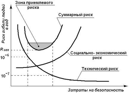 Анализ риска и управление рисками