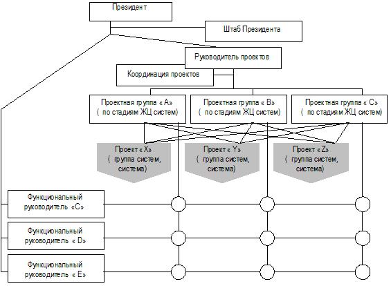 Организационная структура предприятия — что это такое типы организационных структур предприятия: какие бывают, пример простейшей