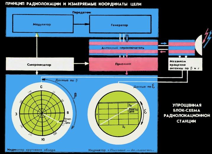 Радиолокация - вики