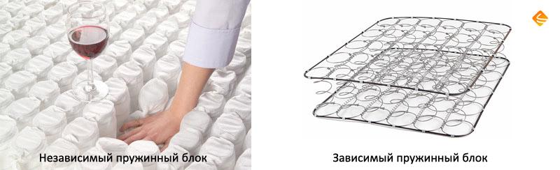 Пружинный блок боннель или независимые пружины — что выбрать?