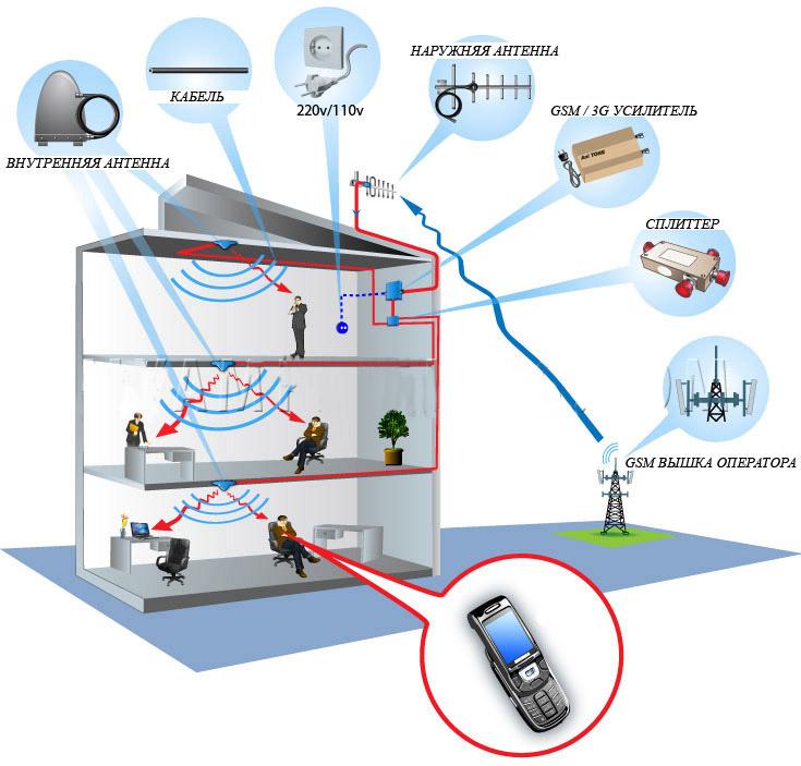 Репитеры wifi, gsm и 3g сигнала, что это такое, их применение и настройка