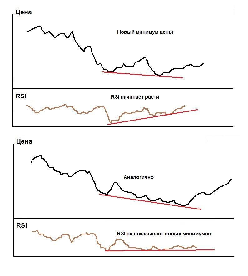 Дивергенция иконвергенция. что такое дивергенция нарынке форекс?