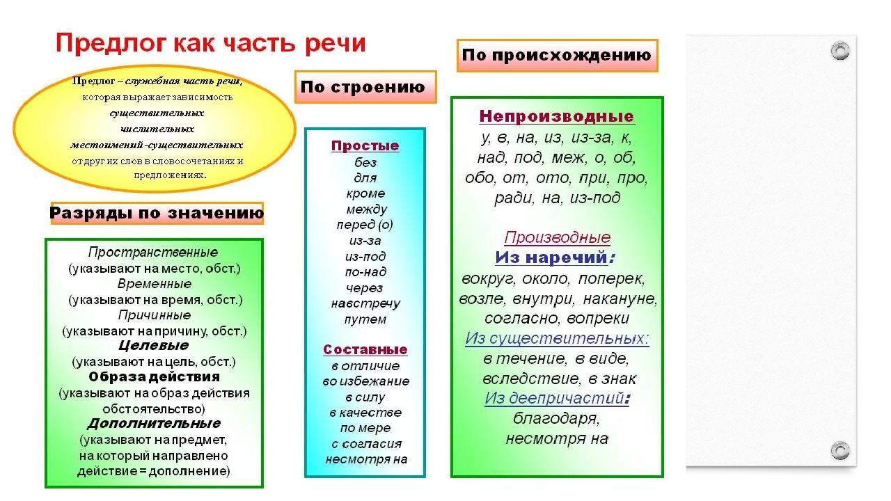 Предлог - это... что такое предлоги в русском языке?