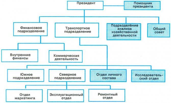 Структурные подразделения. создание юридического лица или подразделения