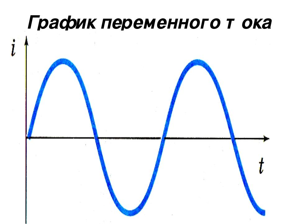 Обозначение переменки. переменный электрический ток